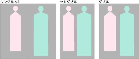 ベッド(マットレス)サイズ比較